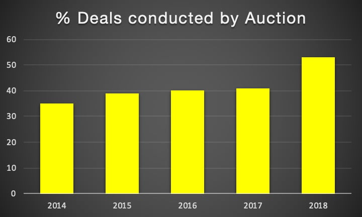 M&A deals conducted by auction (%)