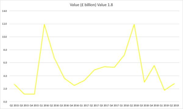 Value of domestic M&A transactions involving UK companies Q1 2015 - Q2 2019